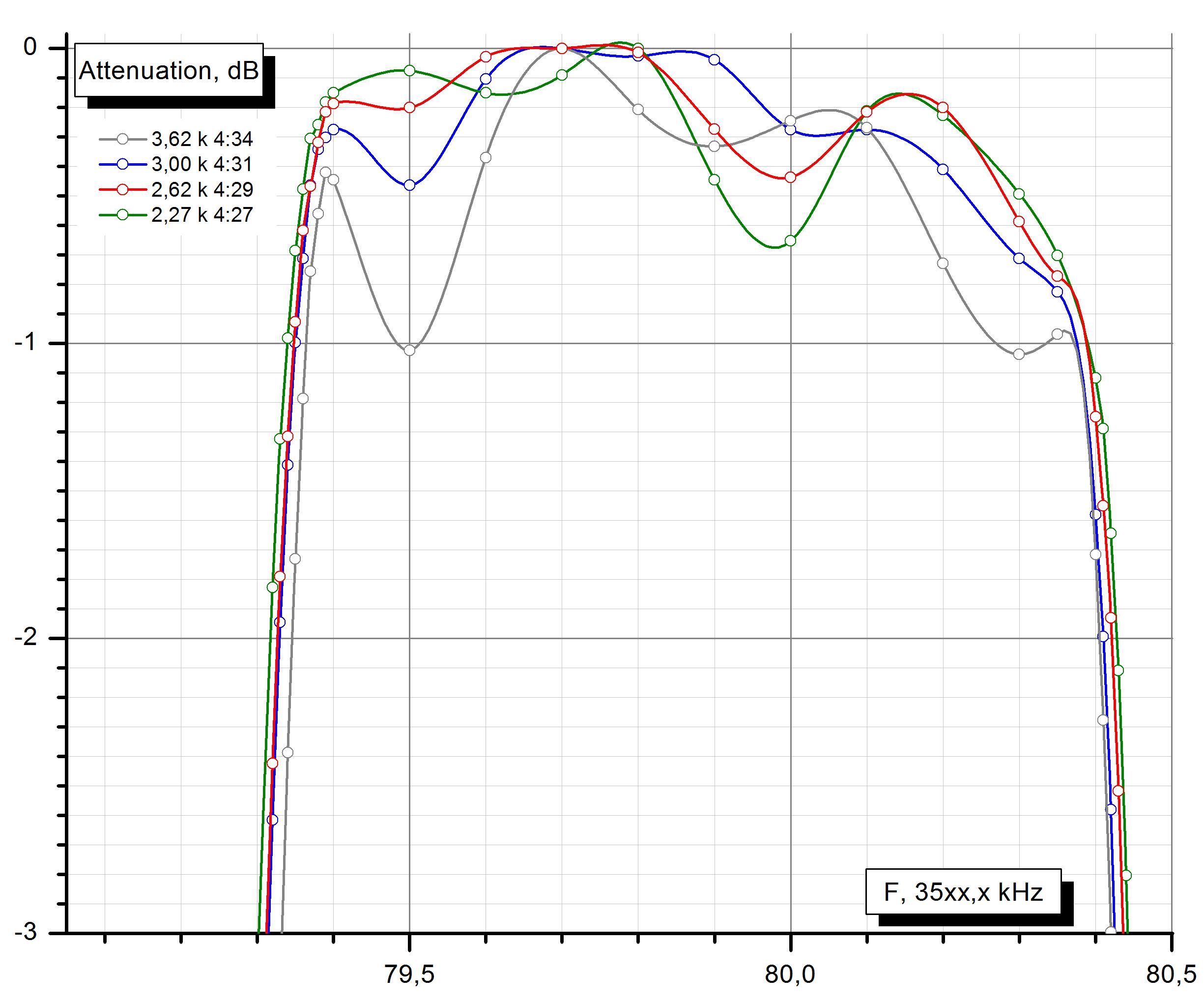 Сравнение формы АЧХ кварцевого фильтра в полосе пропускания.