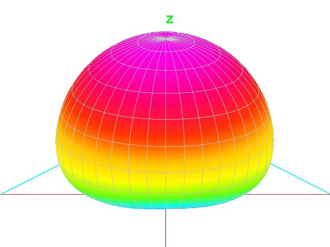 Диаграмма направленности End Fed антенны, повешенной как Inverted V.