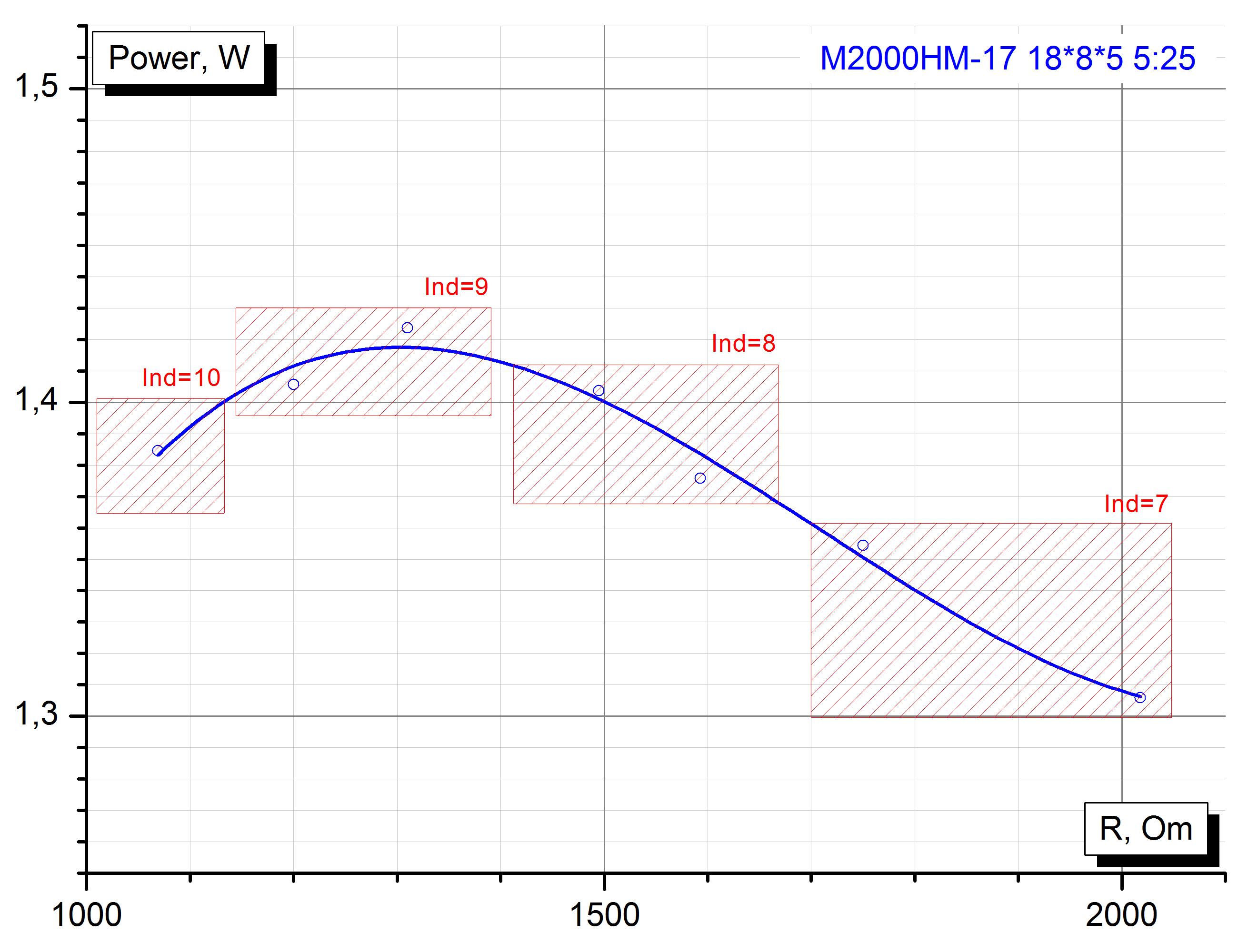 М2000НМ-17 К18*8*5, трансформатор импеданса 1:25 по сопротивлению.