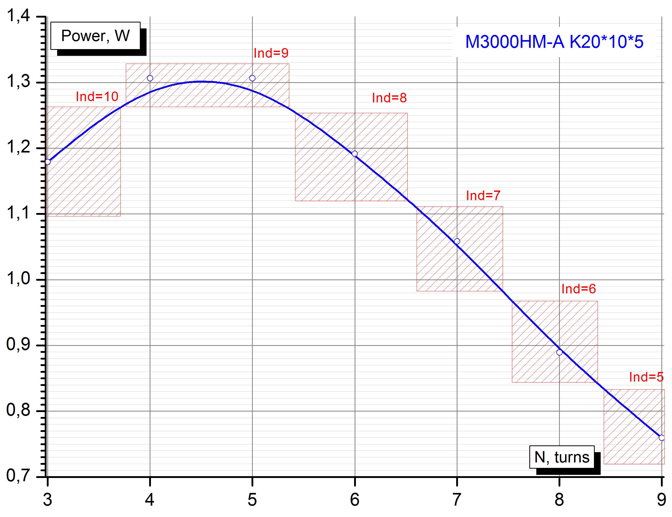 М3000НМ-А К20*10*5, оптимальное число витков первичной обмотки.