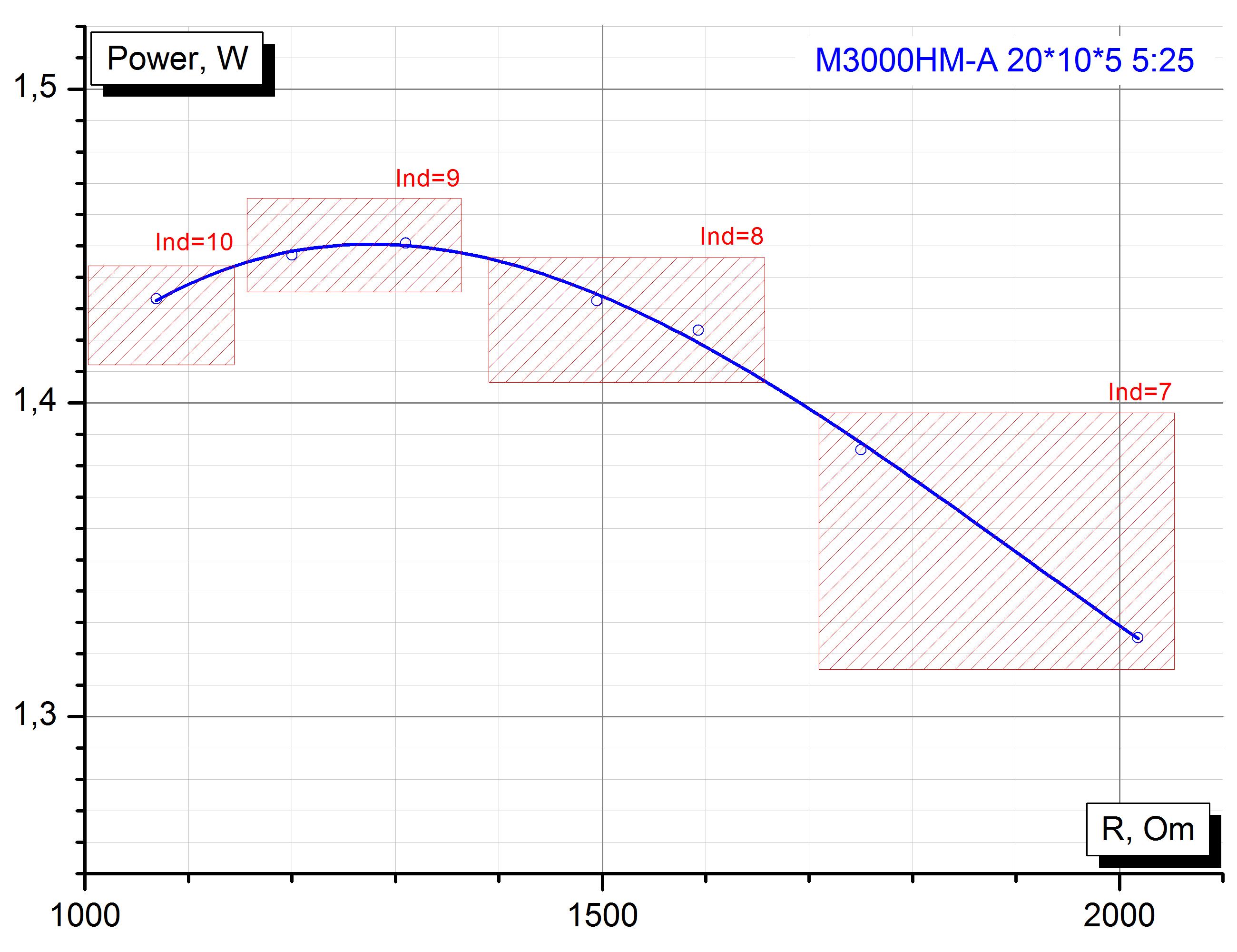 М3000НМ-А К20*10*5, трансформатор импеданса 1:25 по сопротивлению.