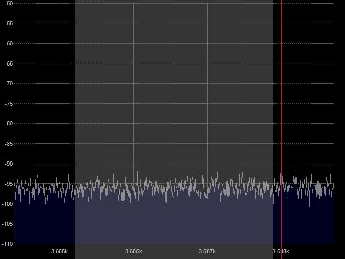 Уровень шумов RTL-SDR донгла с конвертером на частоте радиоканала.