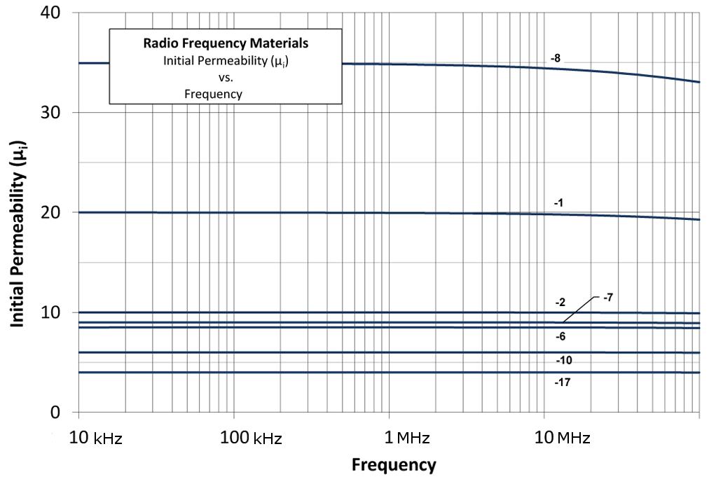 Магнитная проницаемость карбонильного железа рецептур 1,2,6,7,8,10,17 по классификации Amidon.