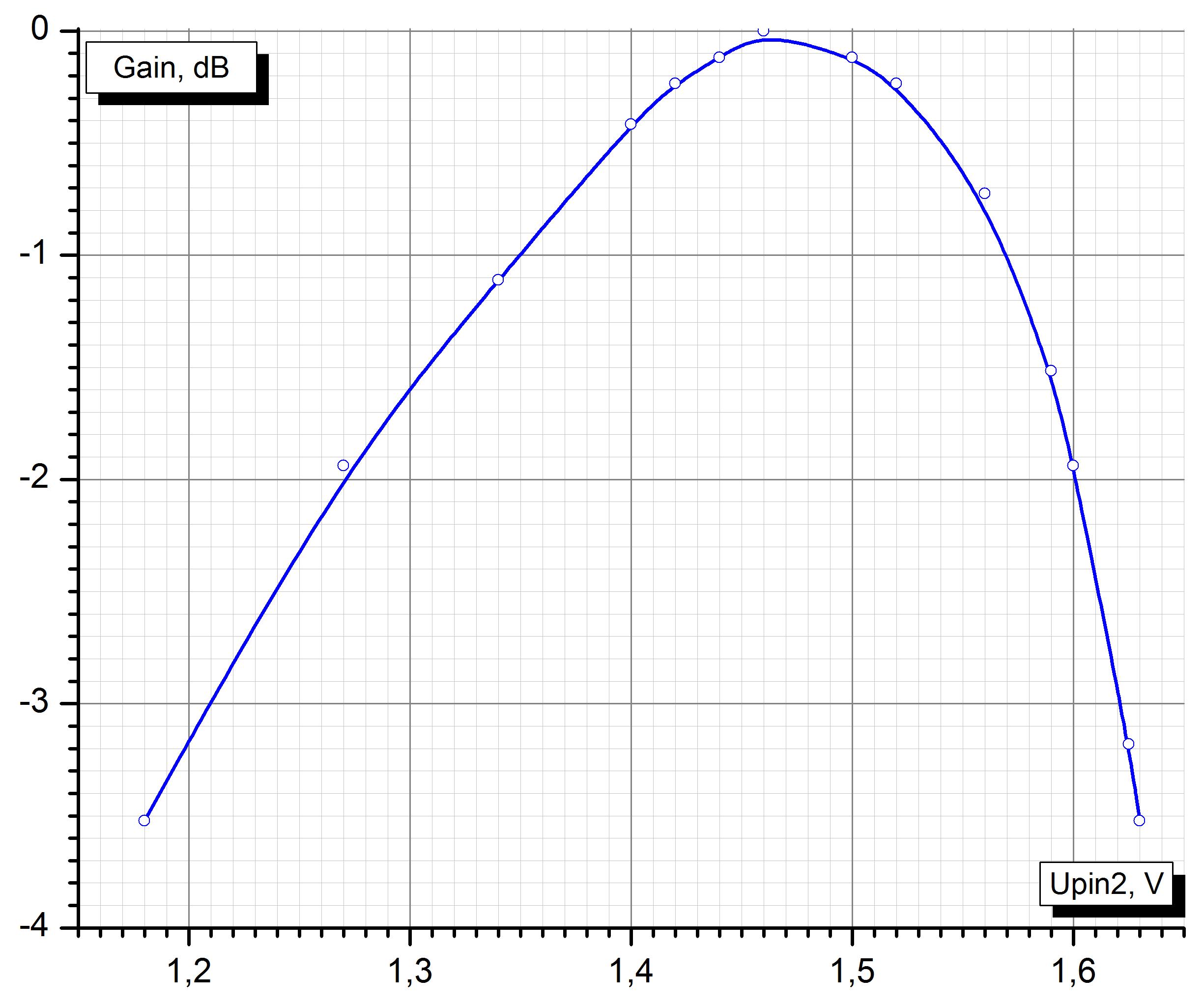 Усиление УВЧ LA1185 от напряжения на его выводе 2.