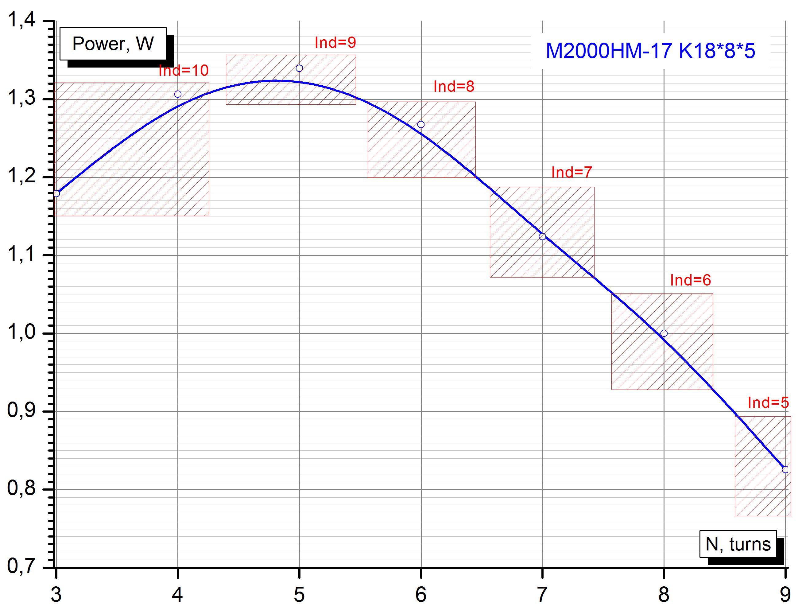 М2000НМ-17 К18*8*5, оптимальное число витков первичной обмотки.