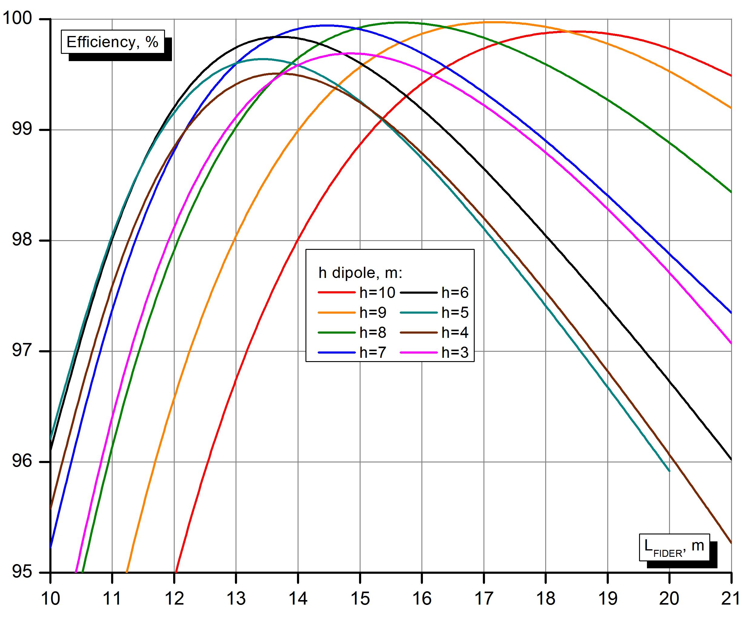 КПД EndFed диполя с разной длиной плеч, подвешенного на разной высоте.