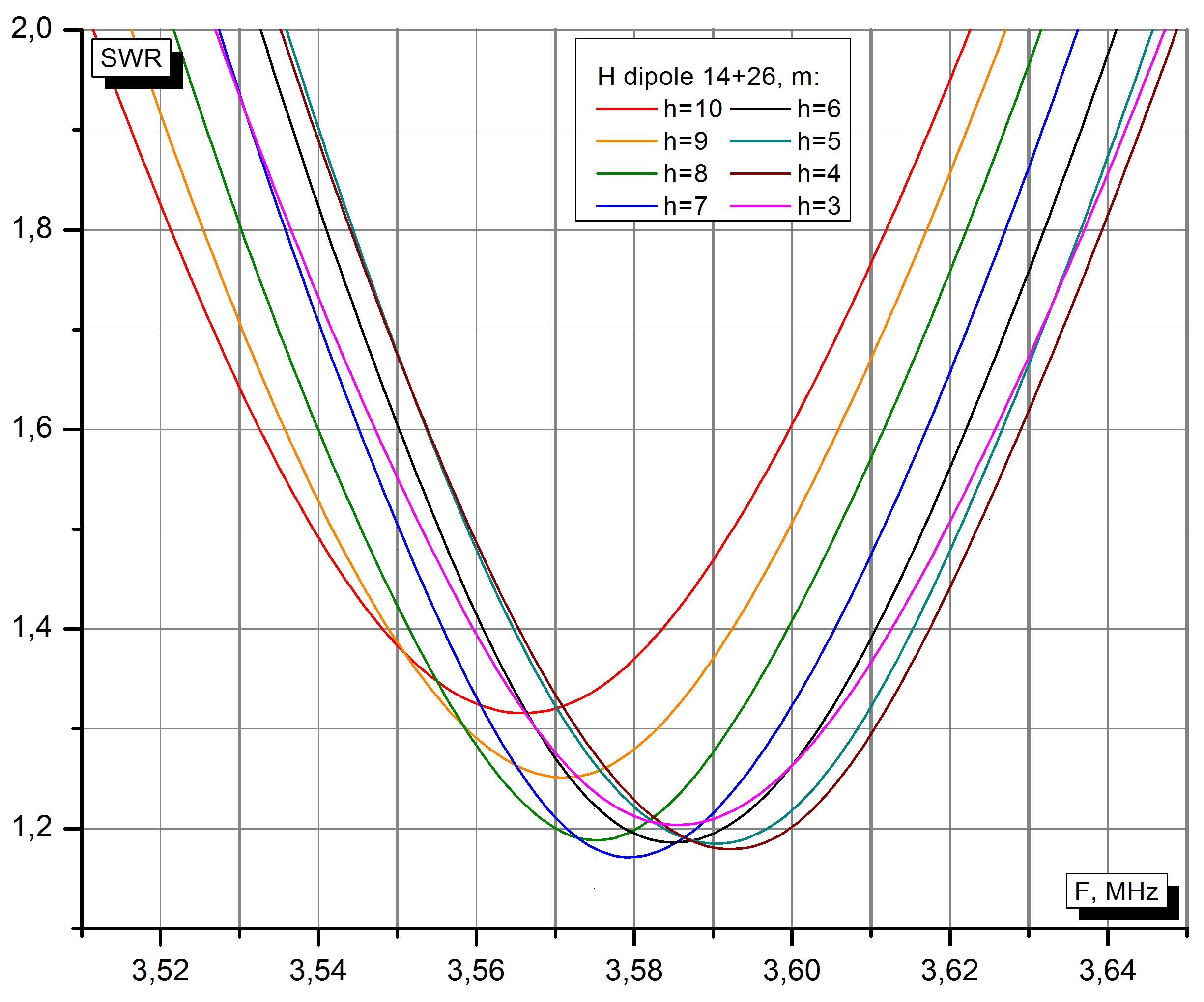 КСВ EndFed диполя вблизи частоты 3.581 МГц, подвешенного на разной высоте.