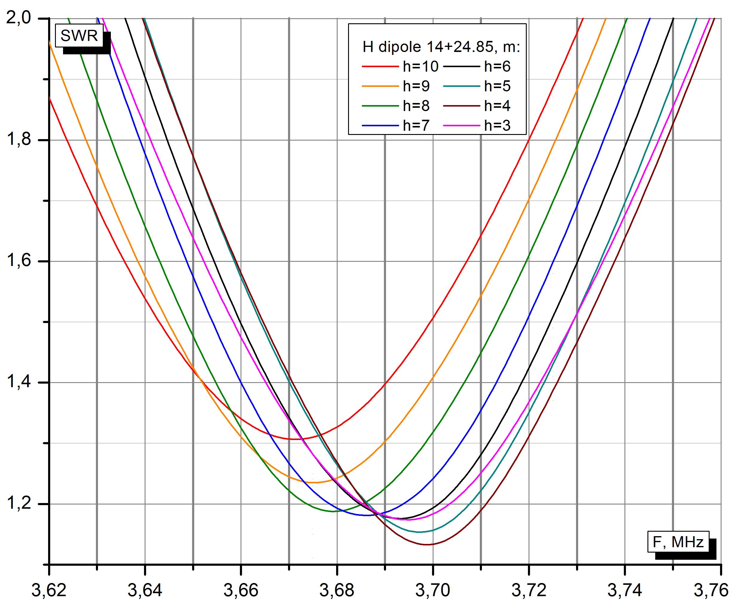 КСВ EndFed диполя вблизи частоты 3.688 МГц, подвешенного на разной высоте.